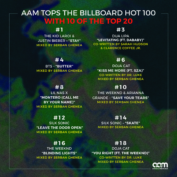 AAM TOPS THE BILLBOARD HOT 100 WITH 10 OF THE TOP 20!!